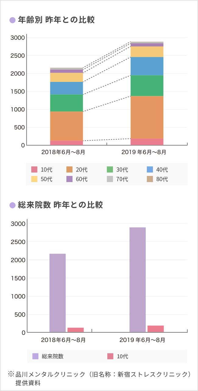 年齢別 昨年との比較 総来院数 昨年との比較