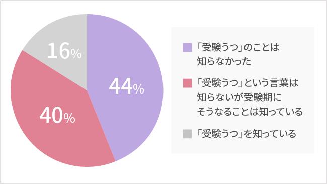 「受験うつ」のことは知らなかった44% 「受験うつ」という言葉は知らないが受験期にそうなることは知っている40% 「受験うつ」を知っている16%