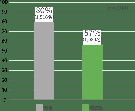 軽傷化80%(1,516名) 軽傷化57%(1,089名)