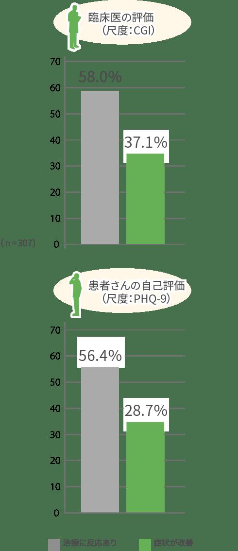 臨床医の評価(尺度:CGI)患者さんの自己評価(尺度:PHQ-9)